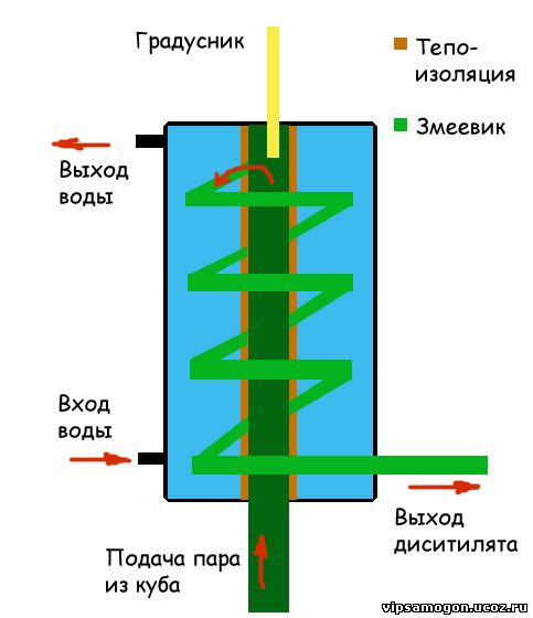 Схема самогонного аппарата ( бражной колонны ) 1.